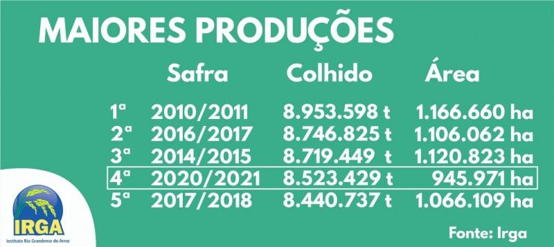 Maiores Produções